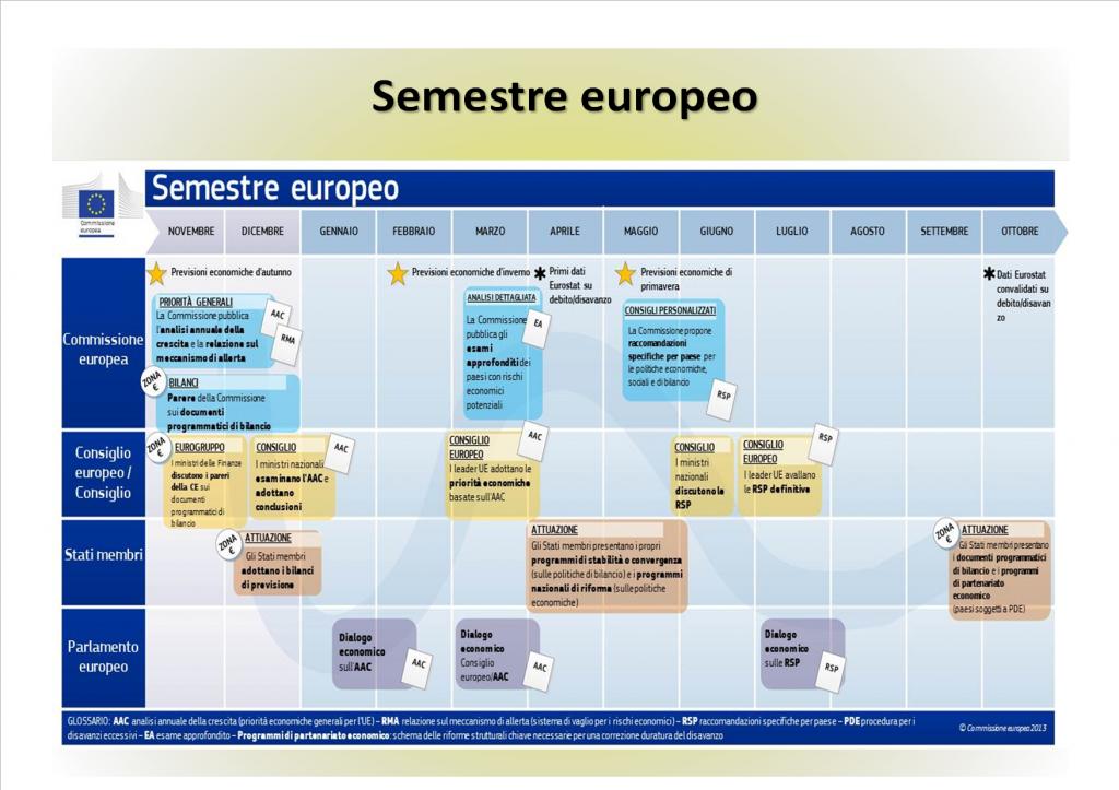 semestreeuropeoimmagine