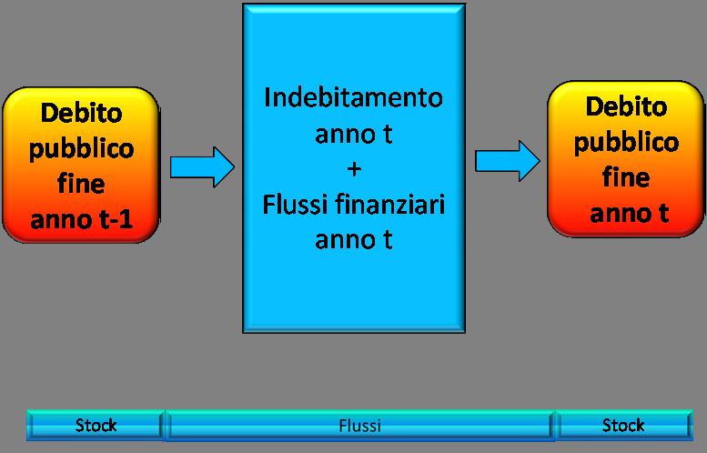 flussifinanziari