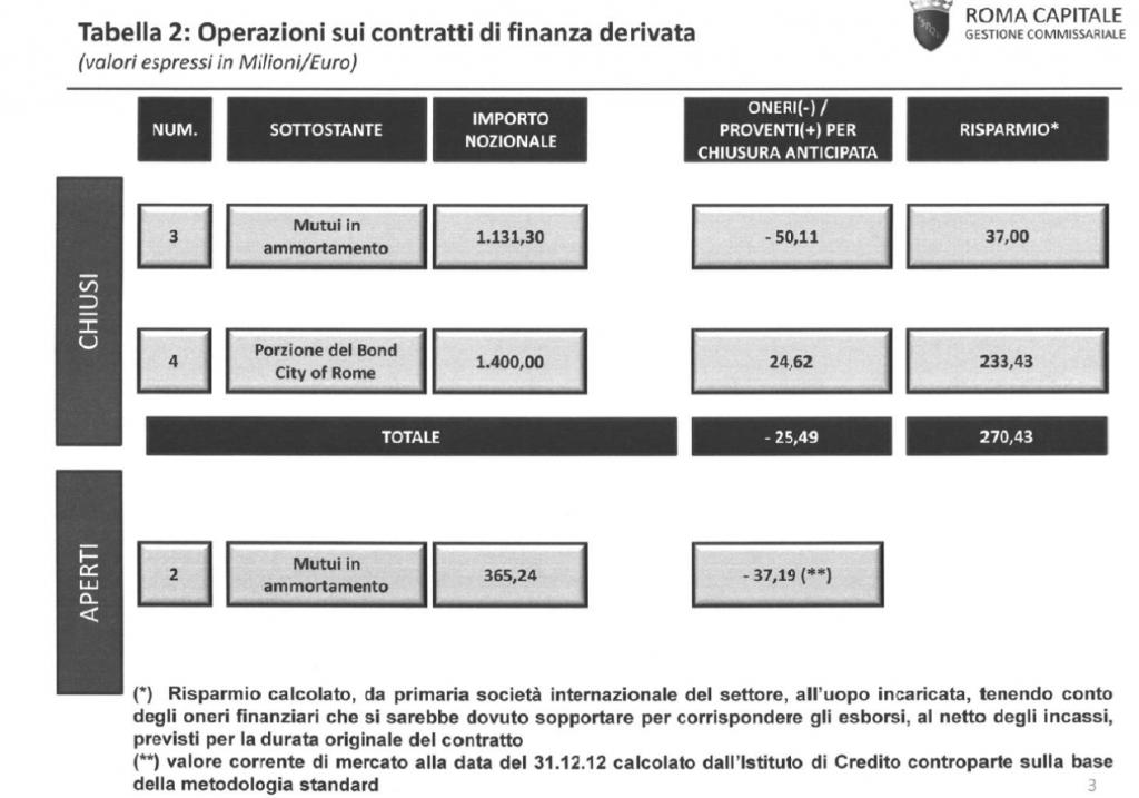 contratti di finanza derivata Roma