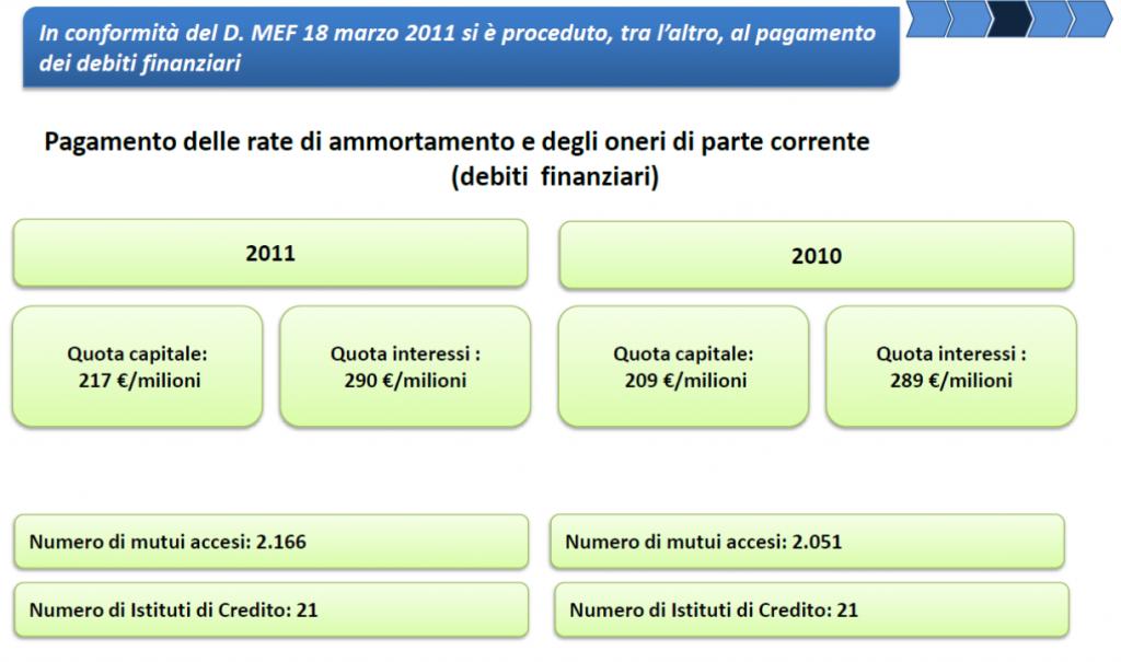 decreto MEF 18 marzo 2011