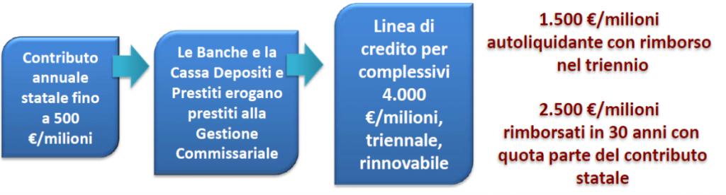linee di credito